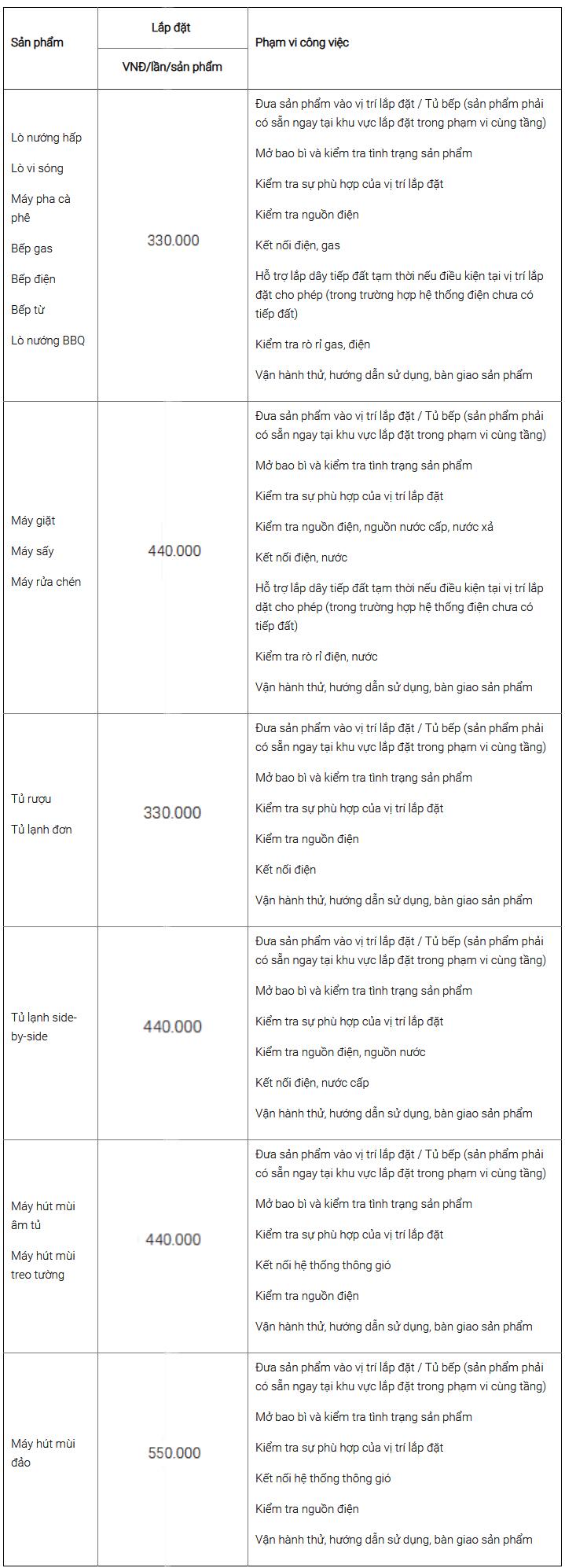 biểu phí lắp đặt thiết bị bếp hafele